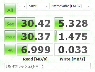 USB Flash (FAT) Benchmark